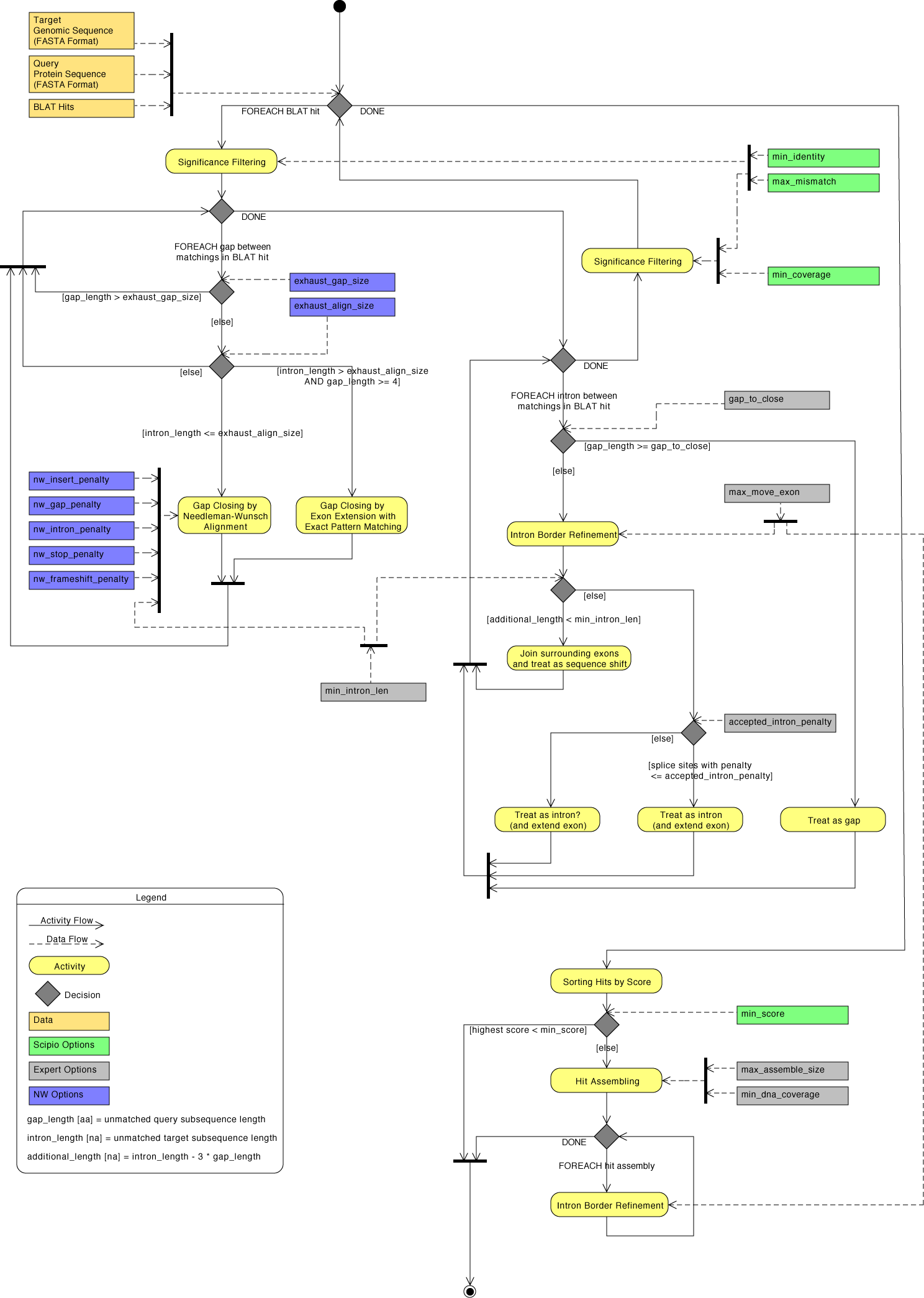 Detailed activity diagram of Scipio